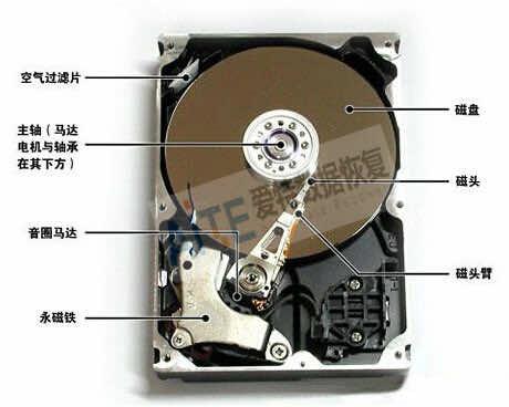 合肥数据恢复带你了解硬盘内部结构